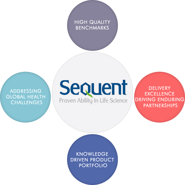 Sequent | Proven Ability In Life Secience